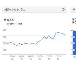 グーグルアップデートでかなりの変化が!正当に評価され始めました!
